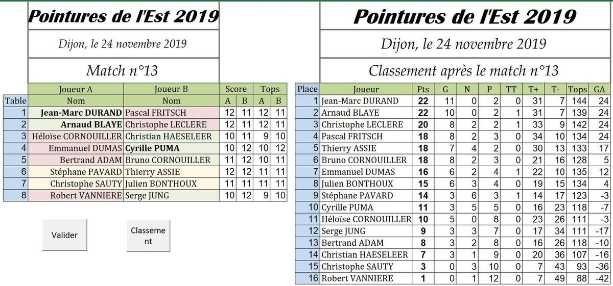 Blaye-Durand-Puma au top.