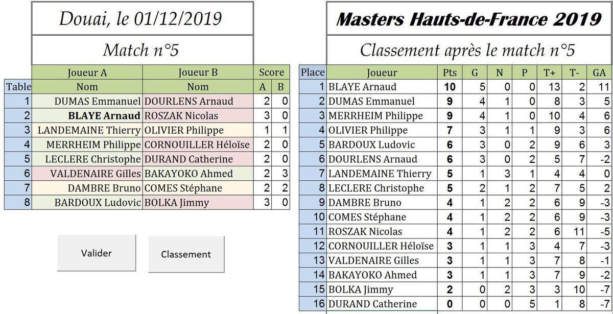 Masters Hauts de France 2019  : PM59 maître des lieux