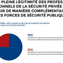USP/IFOP: 75% des français pensent que la  sécurité privée est complémentaire des forces de sécurité publique