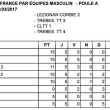 Résultats - Journée 5 - Phase 2 - Championnat départemental - 11/03/2017