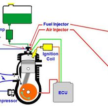 Le moteur 2 temps a injection