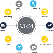 What is CRM Development?