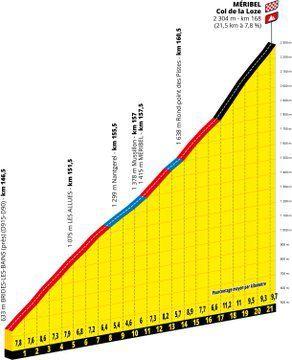 Tour de France 2020 : Parcours et analyse