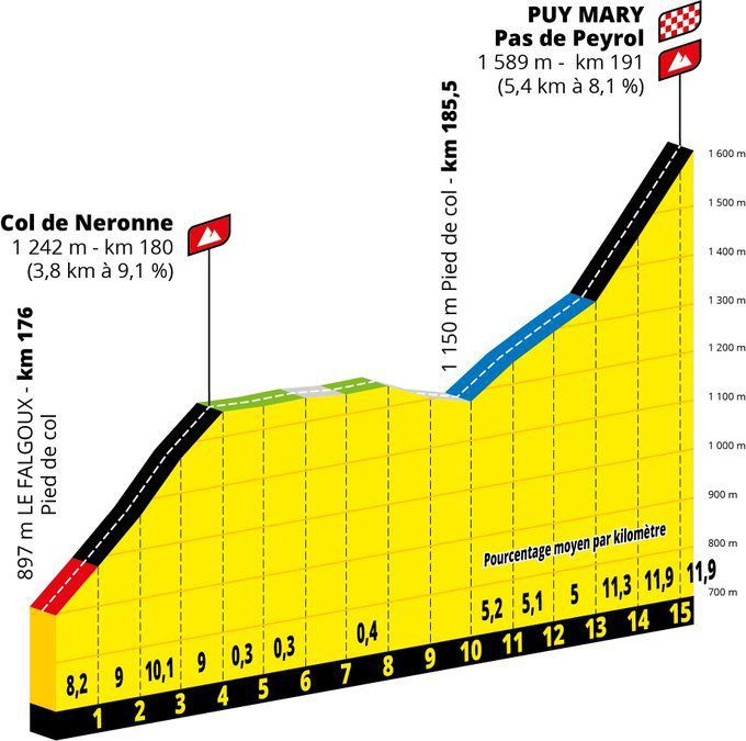 Puy Mary Tour de France 2020 étape 14