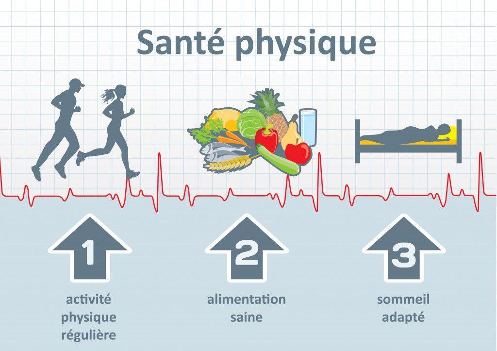 Santé physique, Sommeil, nourriture
