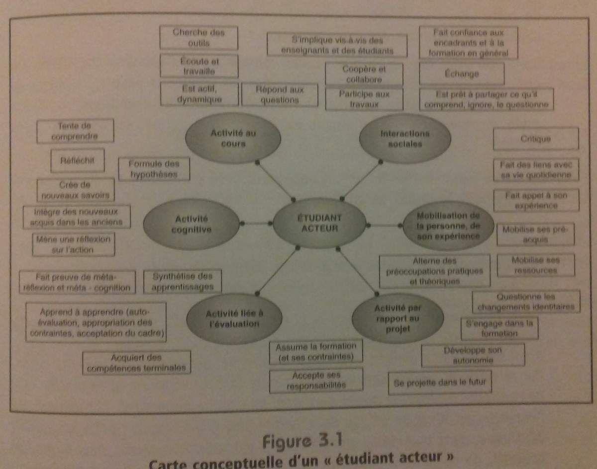 Extrait de Formation des adultes de Martin & Savary, Chroniques Sociales