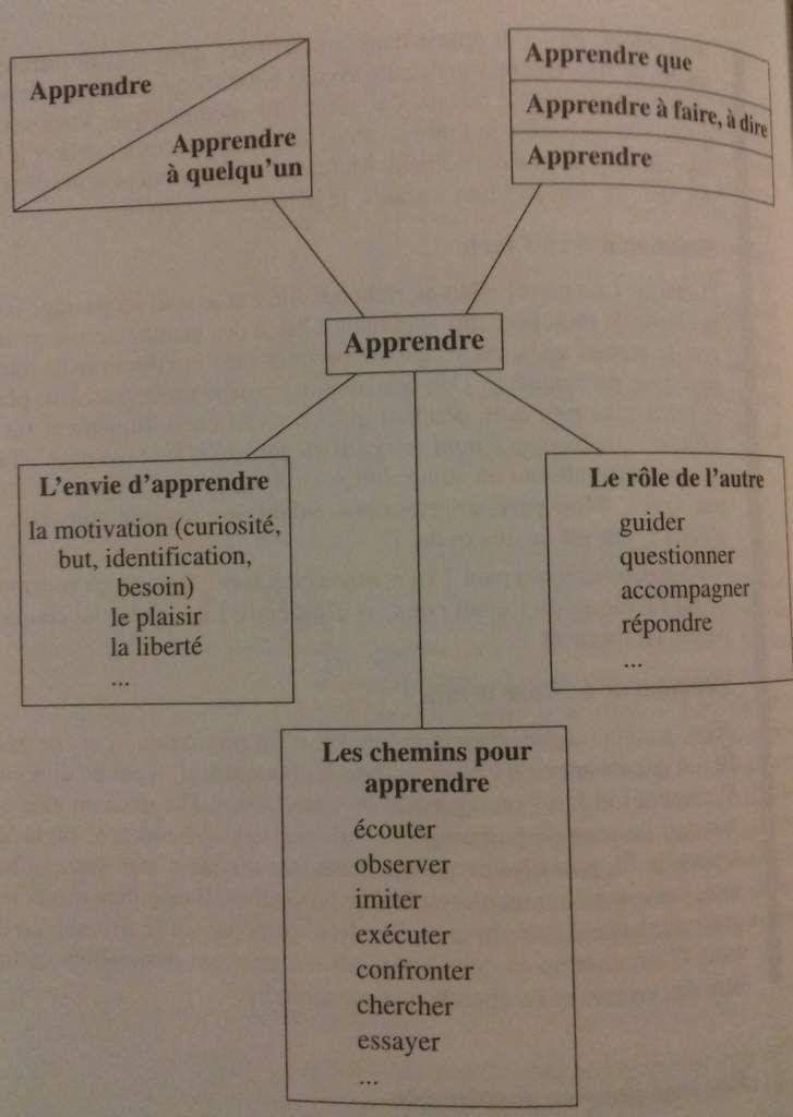 Formateur d'adultes, JP Martin et E. Savary, Editions Chronique sociale
