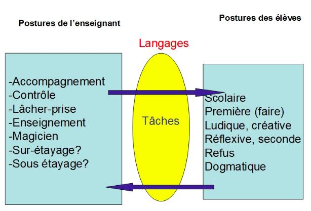 Gestes et postures pour former (complément cours UE15)