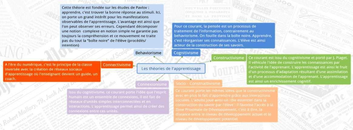 Cours Processus d'Apprentissage Version 09/2019