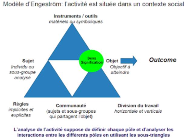 Cours FD sur les théories de l'activité + ergonomie
