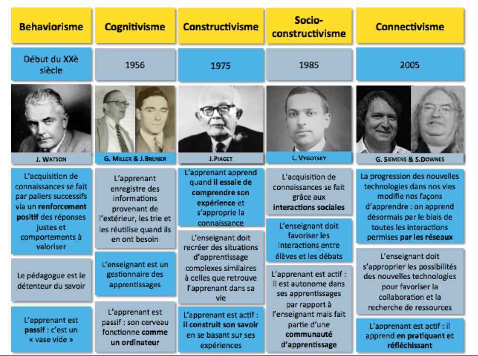 PANORAMA DES THEORIES DE L'APPRENTISSAGE