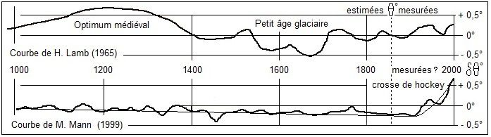 âge numérique/radiométrique datant
