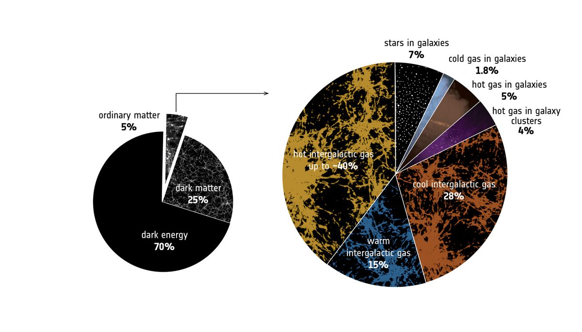 The cosmic budget of ordinary matter (ESA)