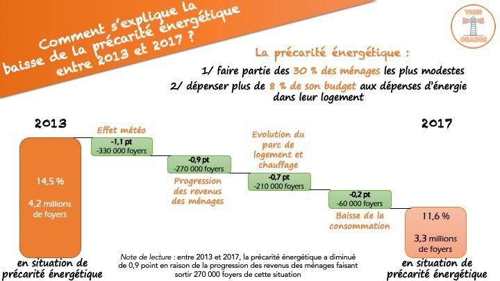 La précarité énergétique recule en France ... en partie grâce à la météo !