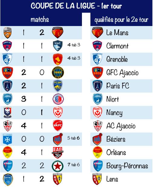 Coupe de la Ligue - Résultats du 1er tour