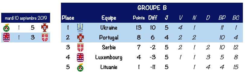 Foot - Euro 2020 - La France assure ; l'Islande se complique la tâche ; match fou entre l'Angleterre et le Kosovo