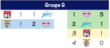 Foot- Ligue des Champions - J1 - Débuts difficiles pour Lille et Lyon