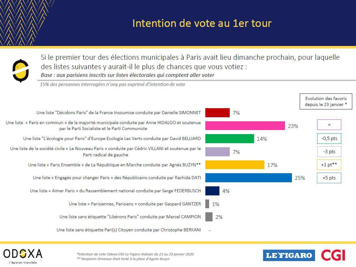 Municipales - Paris - L'effrondrement de Villani, la dynamique pour Dati !