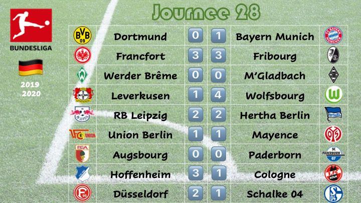Allemagne - J28 - Le Bayern proche du titre, Düsseldorf fait la bonne opération dans la lutte pour le maintien