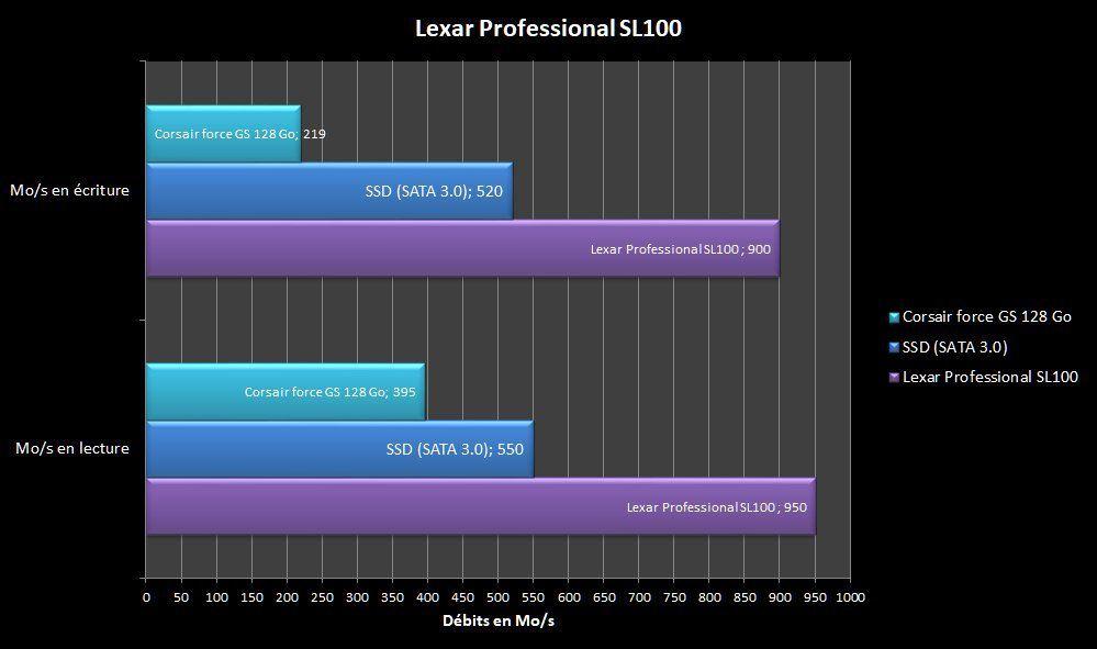 Graph de comparaison avec mon SSD Corsair