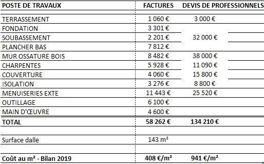LE RECAPITULATIF DES COUTS - BILAN 2019