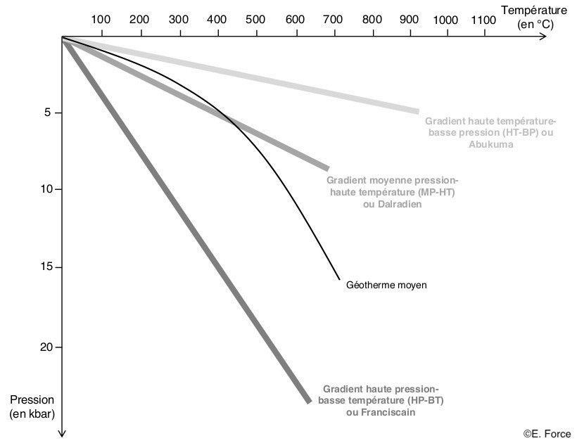 Figure 12. Position relative du géotherme moyen et des grands types de gradients métamorphiques (illustration : E. Force, d'après C. Nicollet, 2019).