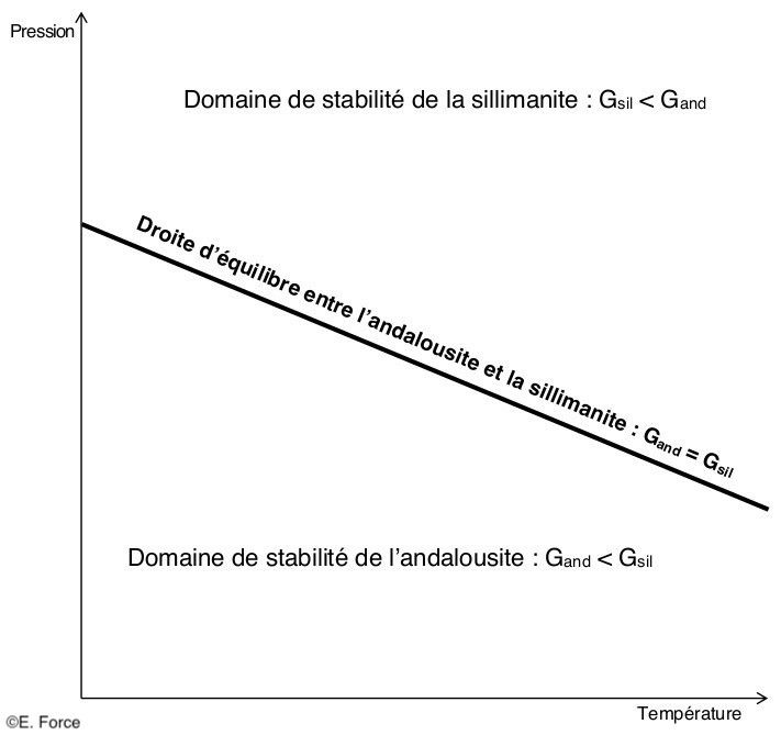 Figure 5. Diagramme de phases de l'andalousite et de la sillimanite (illustration : E. Force, tirée du site internet http://eduterre.ens-lyon.fr/).