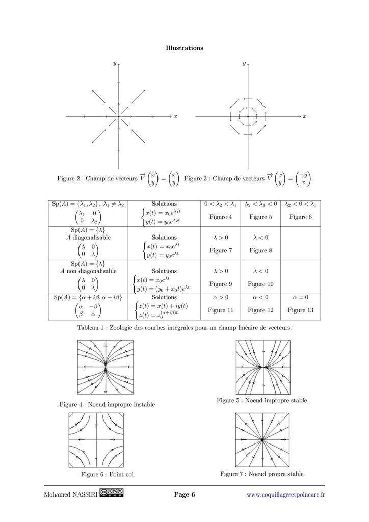 221 - Équations différentielles linéaires. Systèmes d'équations différentielles linéaires. Exemples et applications.