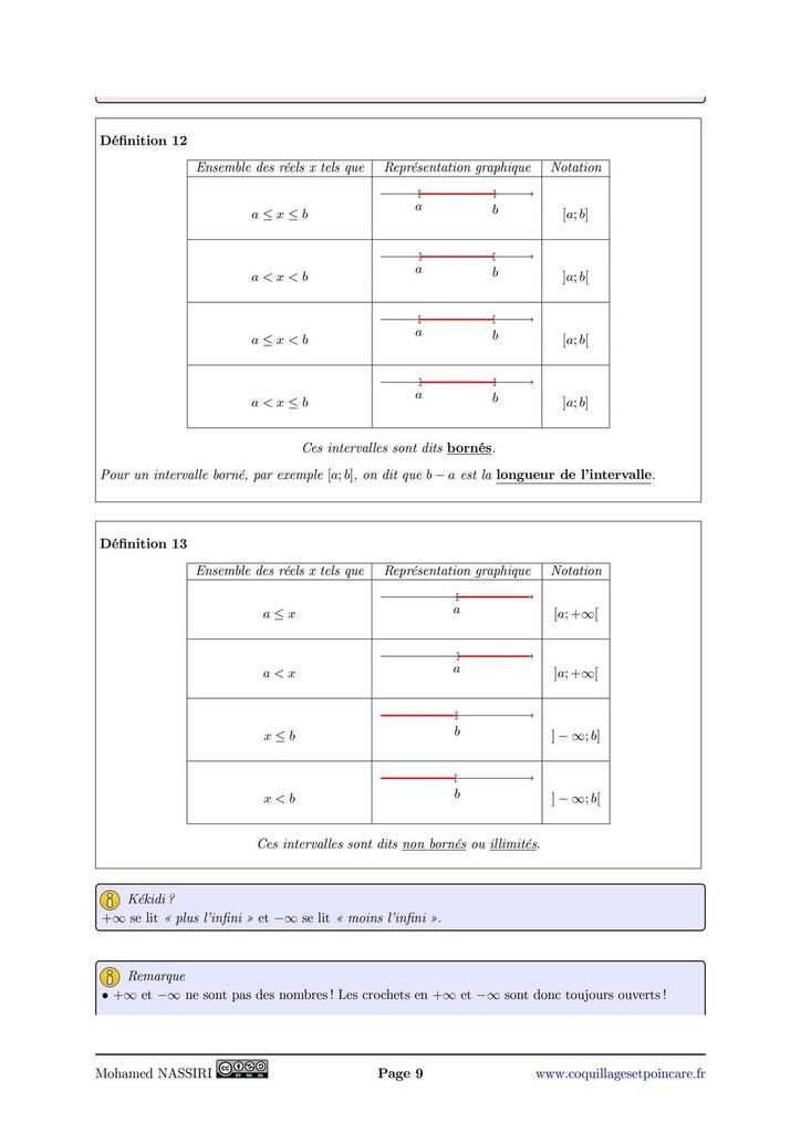 Ensemble des nombres, intervalles, manipuler les nombres réels (racine carrée) : le cours complet avec démonstrations (15 pages)