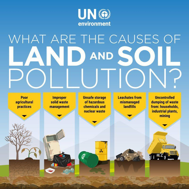 Land and soil pollution