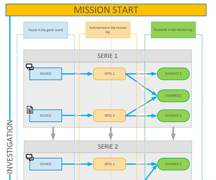 The Intel dispatch hierarchy.