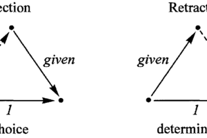Section / Rétraction