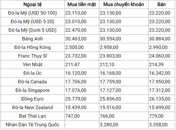 Bảng Tỷ giá ngân hàng Eximbank mới nhất ngày 2/1/2020