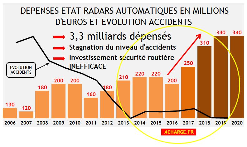 Dépenses « sécurité routière » à coups de milliards, une imposture hors-norme