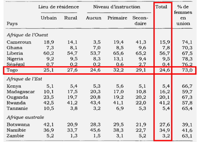 Source : Tableau conçu sur la base des données EDS 1988-1992 (Thiriat, 1999, p. 98).