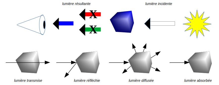 Interactions entre la lumière et la matière