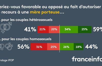 """Sondage Ifop : les Français sont """"majoritairement"""" favorables à la gestation pour autrui"""