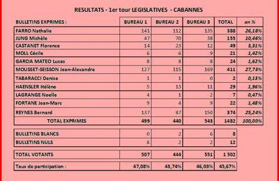 Resultats du 1er tour à Cabannes...l'abstention l'emporte!