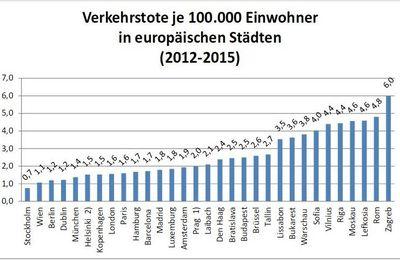 Moins de vitesse = Moins d'accidents mortels dans les villes d'Europe.