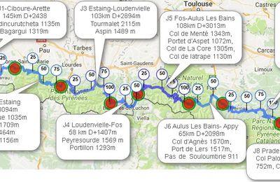 Traversée des Pyrénées à vélo, Une belle aventure qui se termine et quelques chiffres