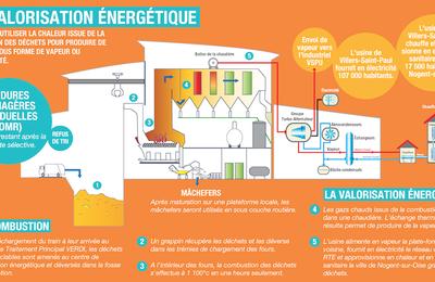 Communauté de communes du pays de Valois-Crépy en Valois : Les collectivités locales devront faire le tri des ordures ménagères