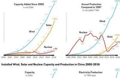 Essor des énergies renouvelables en 2016 (WNISR-2017)