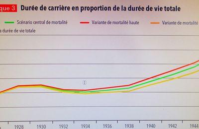 Les retraités et les retraites statistiques 2015