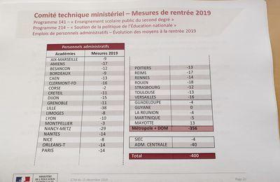 Disponibilites Syndicat Aeti Unsa Academie Reims