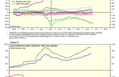 Nouvelle crise de l'euro en perspective