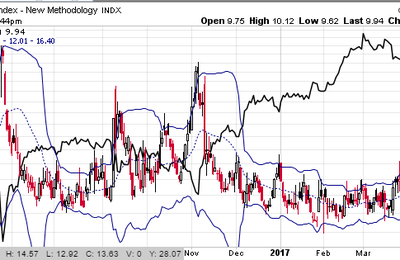 "VIX au plus bas : ""Sell in May.."" ?"