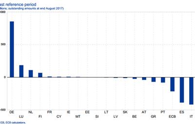 Target2 : discordances entre banques centrales au plus haut