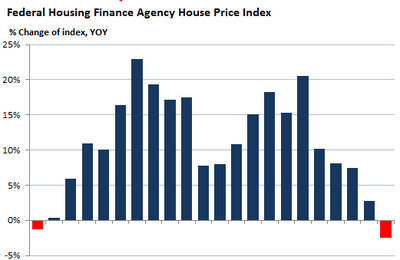 USA : San Francisco (new) house bubble crash