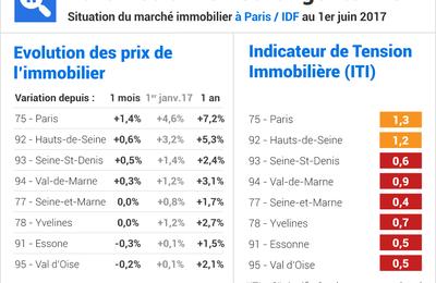 Marché immobilier : Paris au plus haut