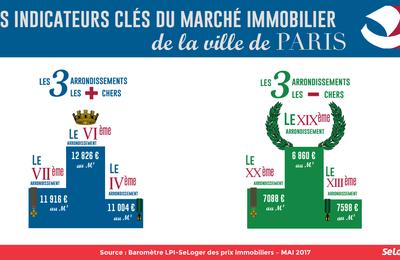 Indicateurs clefs du marché immobilier à Paris